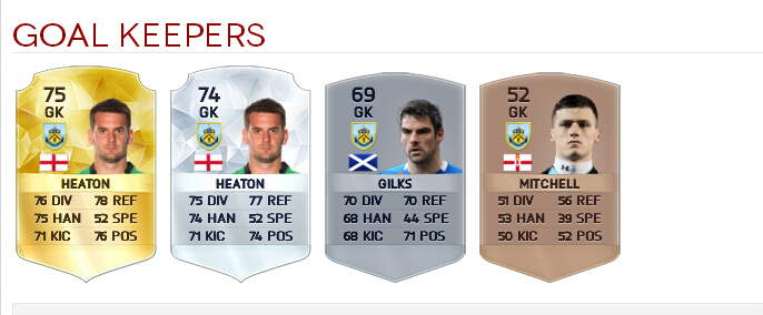 fifa16-burnley-players-goal-keepers